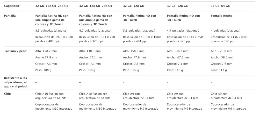Comparación iPhone 7 en Alkosto - Ktronix